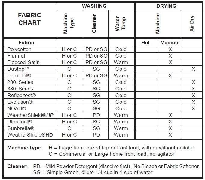 Covercraft Cleaning Fabric Chart